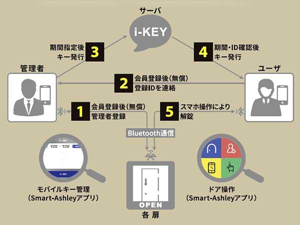 モバイルキーシステム
